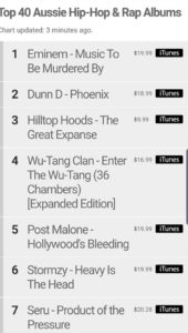 Dunn D Phoenix Album beating Hilltop Hoods and not far from Eminem in the Top 40 Hip Hop Albums 20 2 2020